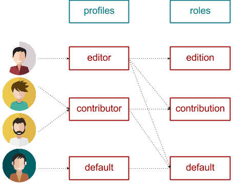 Users, Profiles and Roles